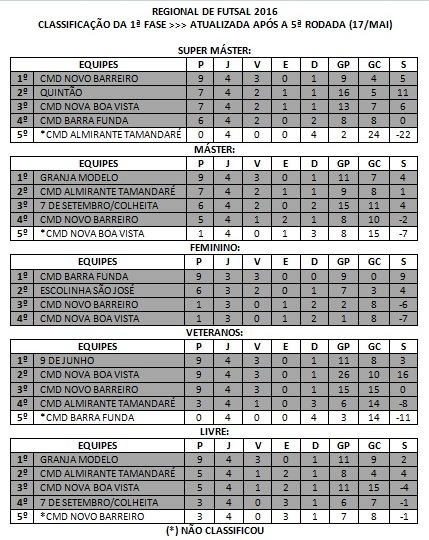 CLASSIFICACAO REGIONAL DE FUTSAL
