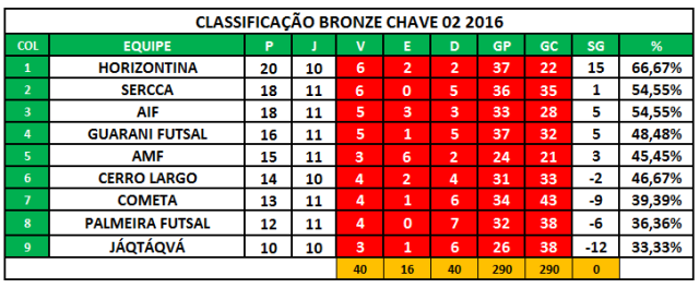 CLASSIFICACAO - 1