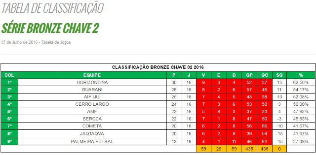 CLASSIFICACAO - FINAL